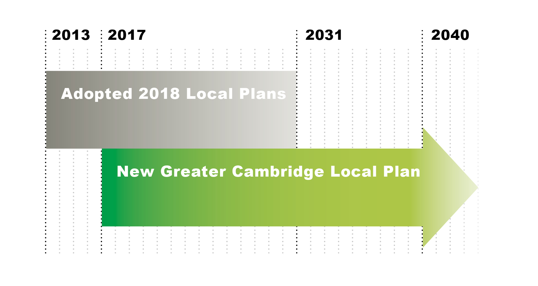 Diagram showing the adopted 2018 Local Plans running 2013- 2031 and the next Local Plan starting in 2017 and extending to 2040 and possibly beyond