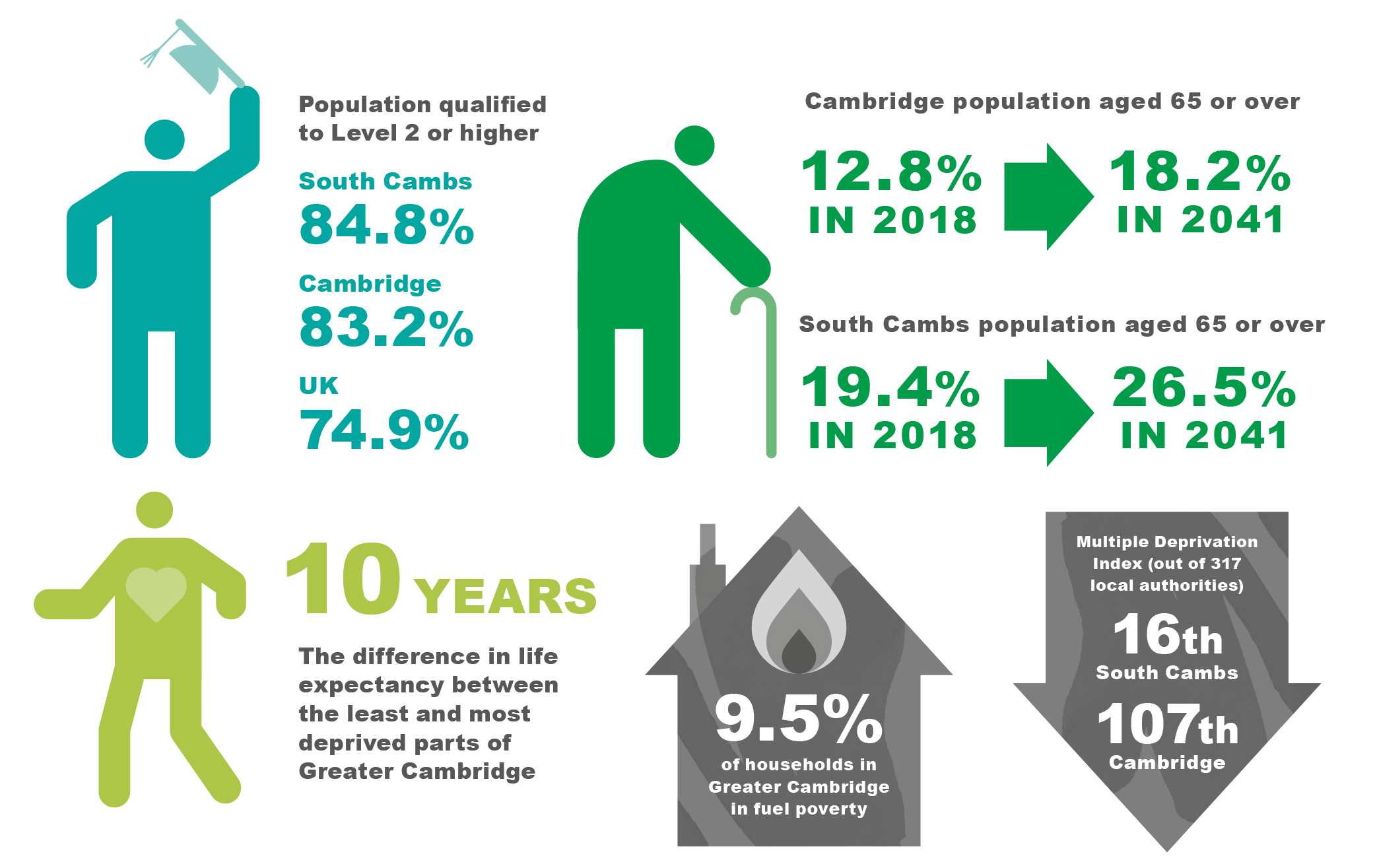 Infographic showing that the population aged 19-59/64 qualified to at least level 2 or higher is 83.2% in Cambridge and 84.8% in South Cambs, compared to 74.9% nationally); South Cambs is 16th and Cambridge is 1107th in the Multiple Deprivation Index (out of 317 local authorities); 9.5% of households in Greater Cambridge in fuel poverty; % population aged 65 and over in Cambridge in 2018 is 13% rising in 2041 to 18%, in South Cambs in 2018 is 19% rising in 2041 to 26%; there is a 10 year difference in life expectancy between the least and most deprived areas of Greater Cambridge.