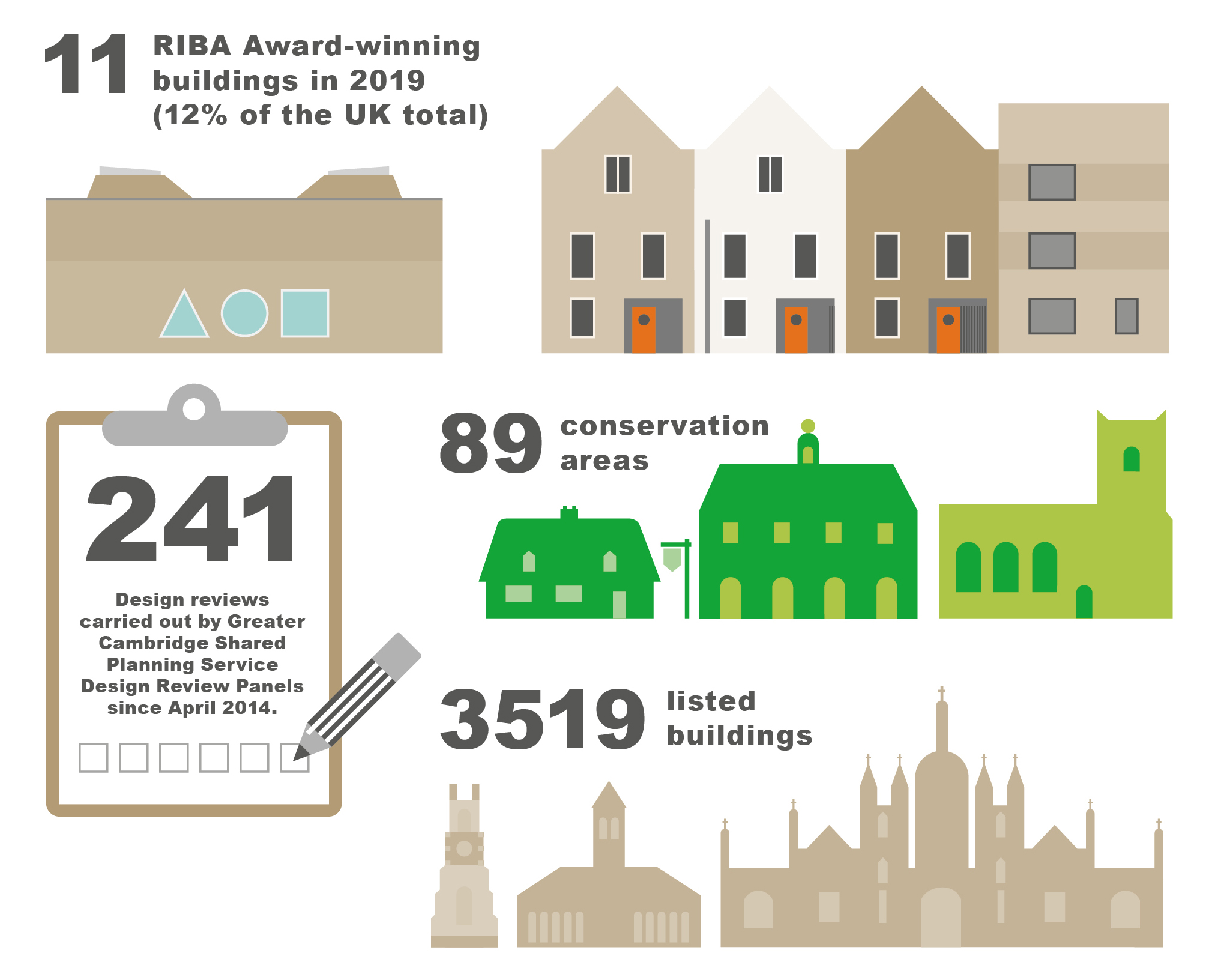 Infographic showing that Greater Cambridge has 3519 Listed Buildings, 89   Conservation Areas,   11 RIBA Award-winning projects in 2019 which is 12% of the UK total, and that the     Greater Cambridge Shared Planning Service Design Review Panels have carried out 241 design reviews since April 2014.