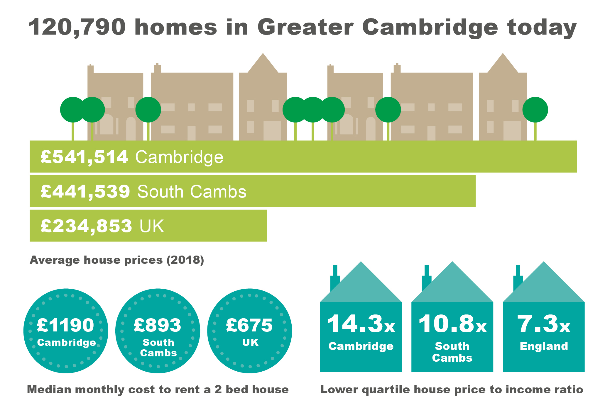 Infographic showing that there are 120,790 homes in Greater Cambridge; average house prices are £541,514 in Cambridge, £441,539 in South Cambs and £234,853 in the UK; the lower quartile price to income ratio is 14.3 for Cambridge, 10.8 (for South Cambs and 7.3 for England; and the median monthly cost to rent a 2 bed house is £1190 in Cambridge, £893 in South Cambs, £675 in the UK