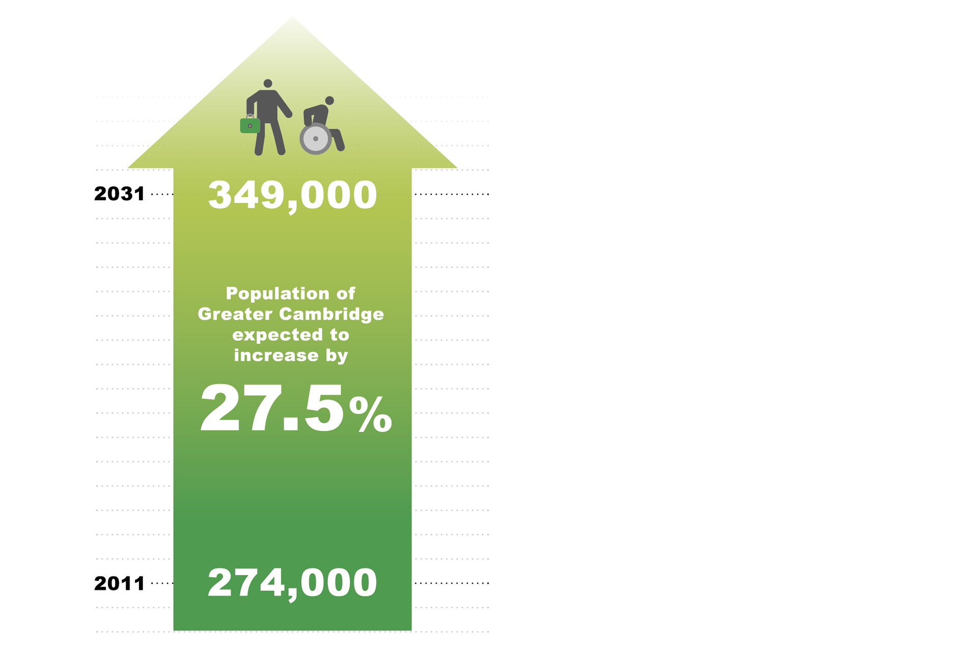 Infographic showing population of Greater Cambridge was 273,740 in 2011 people and that it is expected to grow by around 27.5% to 349,080 by 2031, based on current plans